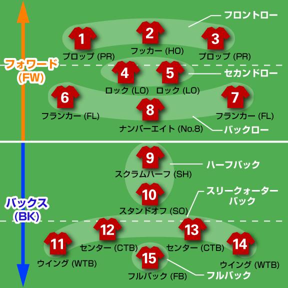ラグビーのポジション図-02.png